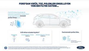 Ford'un yeni hava filtresi Koronavirüsü engelliyor!